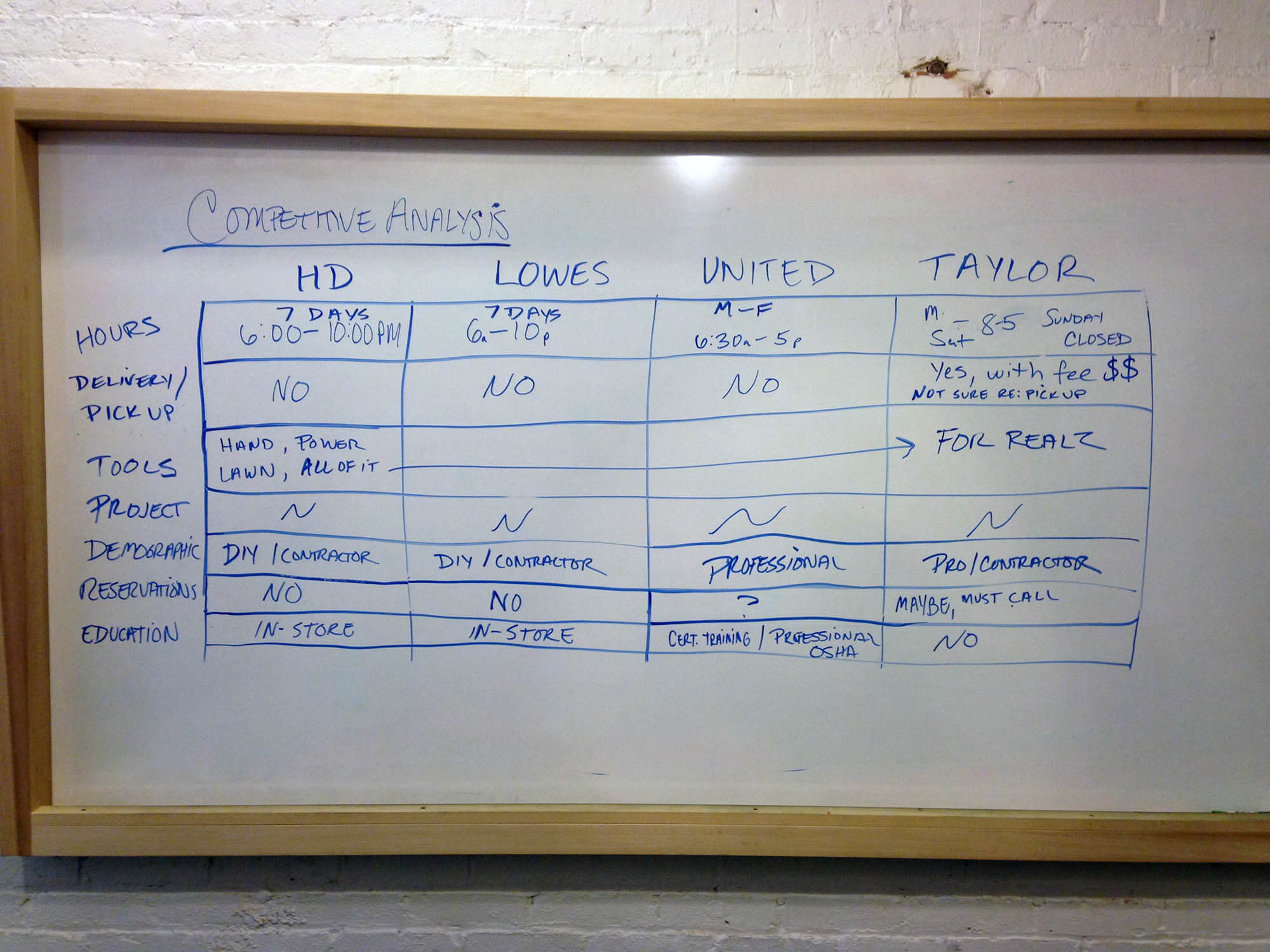Toolbar - competitive analysis white board